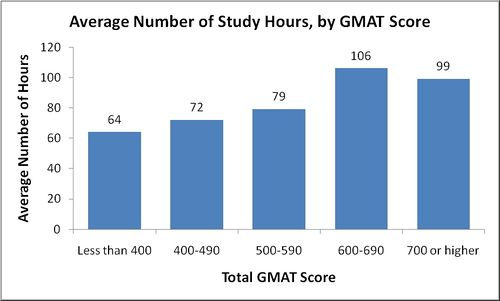 best gmat application essays